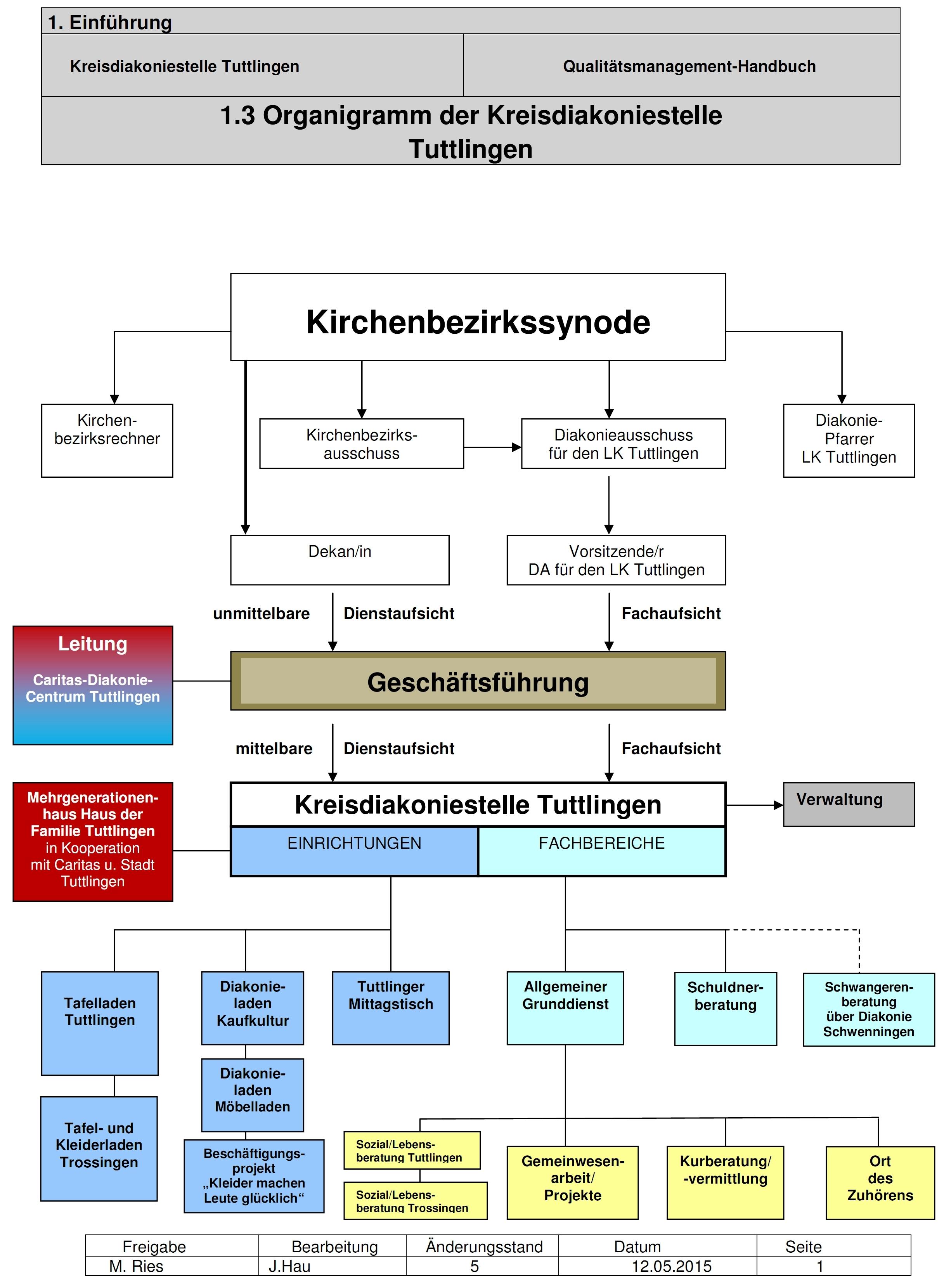 Organisation : Kreisdiakoniestelle Tuttlingen